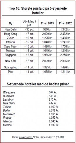 Hotelpriser