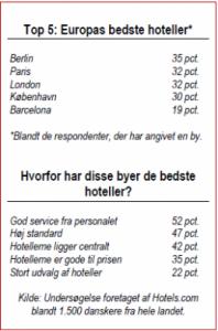 top 5 hoteller i europa